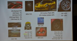 2017 Corvette Production Numbers